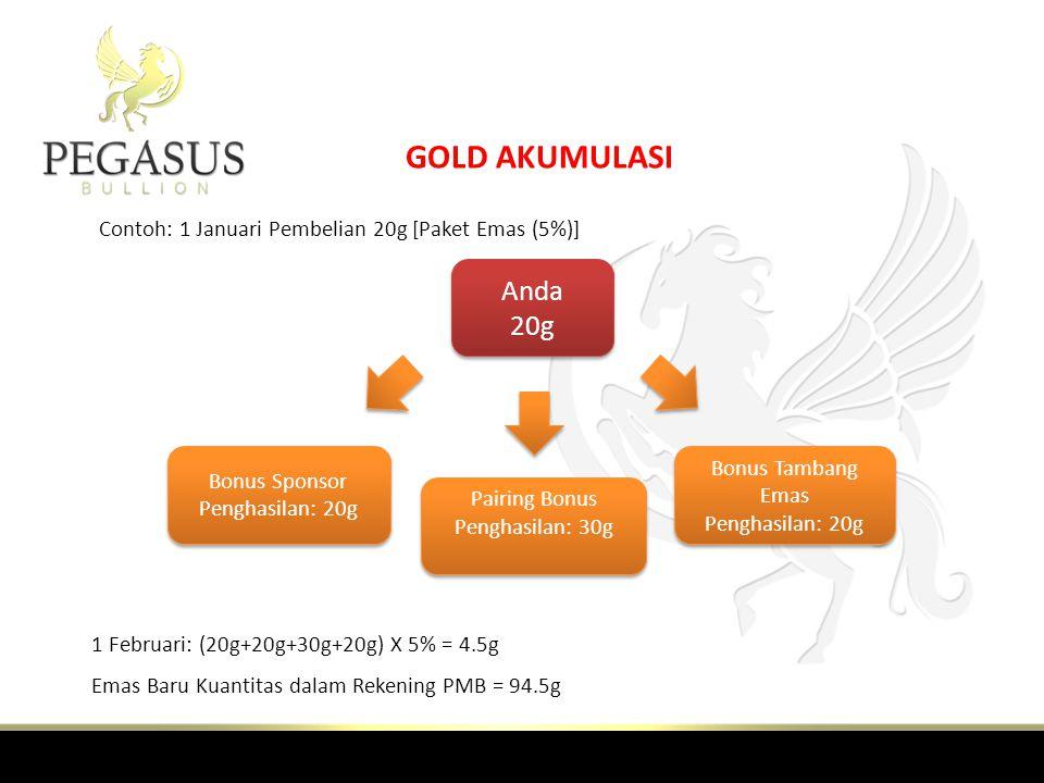 GOLD AKUMULASI Contoh: 1 Januari Pembelian 20g [Paket Emas (5%)] Anda 20g. Bonus Sponsor Penghasilan: 20g.